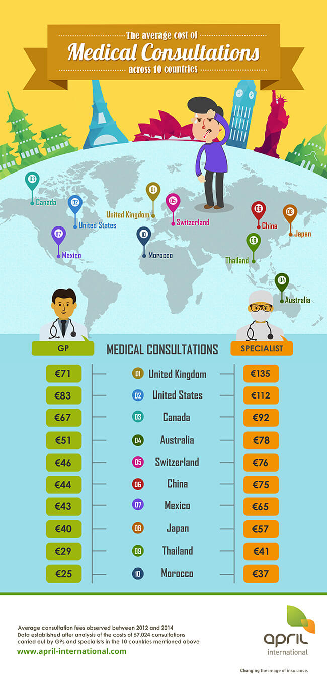 Infographic: average cost of medical consultations across 10 countries