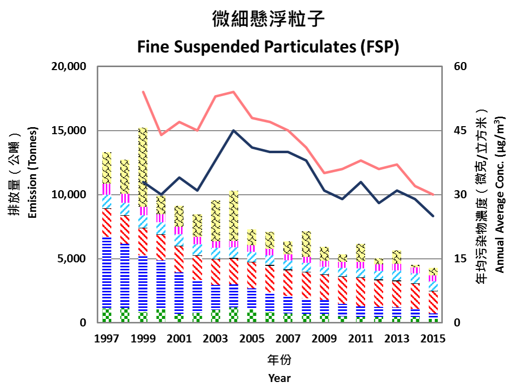 Hong Kong Environmental Protection Department's chart of Fine Suspended Particles from 1997-2015